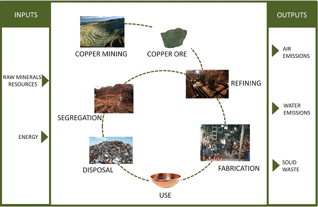 Life Cycle of the Metal Copper